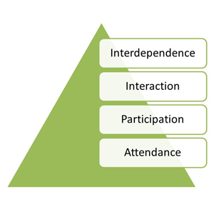 Four Aspects of Integration: attendance, participation, interaction, interdependence